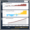 NOAA Global Climate Dashboard
