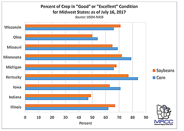 Percent of Criops in Good or Excellent Condition