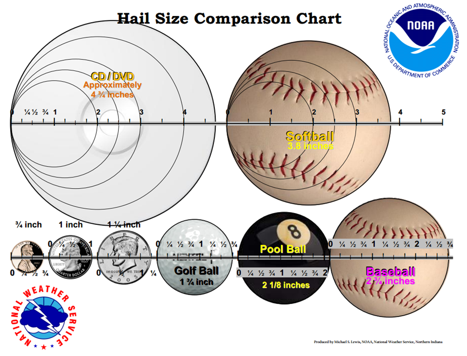 Image result for hail size chart