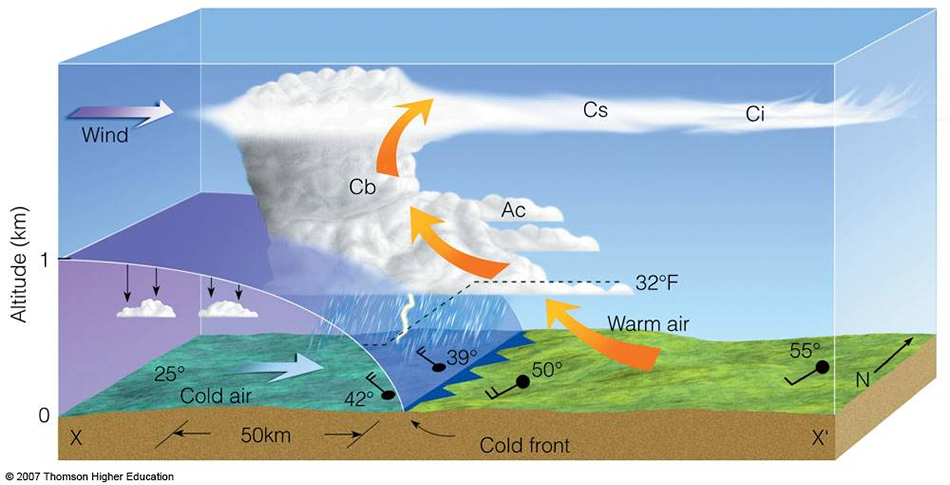 mrcc living with weather thunderstorms : thunderstorm diagram - findchart.co